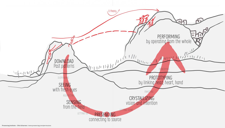 Transformação Com A Teoria U Journey